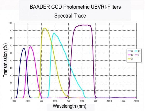Filtros fotométricos Baader Planetarium Curva